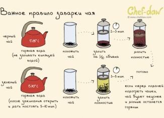 20 шпаргалок для кухни