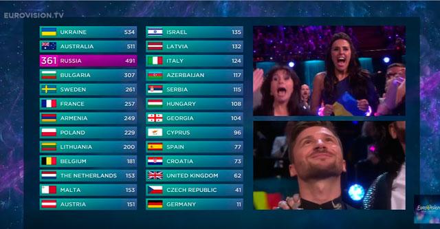 Евровидение-таблица